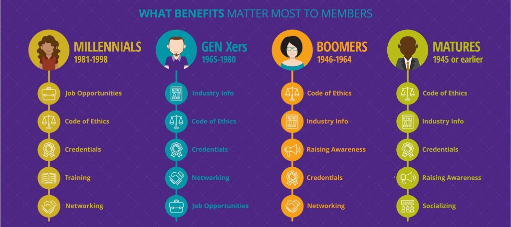 What matters most to members